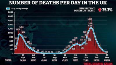"""(كورونا).. بريطانيا تستعد لإعلان """"صفر"""" وفيات"""