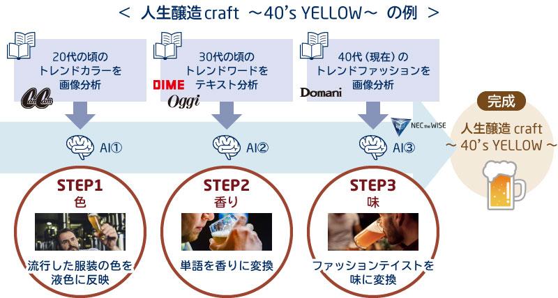人生醸造craft