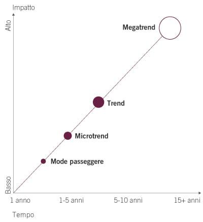 Cosa sono i megatrend?