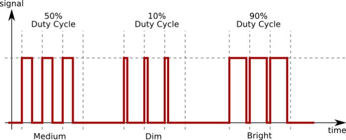 পিডব্লিউএম (PWM) পদ্ধতিতে লাইটের উজ্জ্বলতা নিয়ন্ত্রণ করতে বিভিন্ন রকম ডিউটি সাইকেলের প্রয়োগ - ২