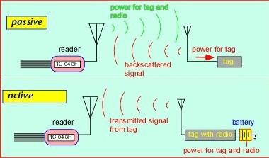 আরএফআইডি ট্যাগ কিভাবে পাওয়ার পায় আরএফআইডি আরএফআইডি (RFID) টেকনোলজি কিভাবে কাজ করে powering rfid tag