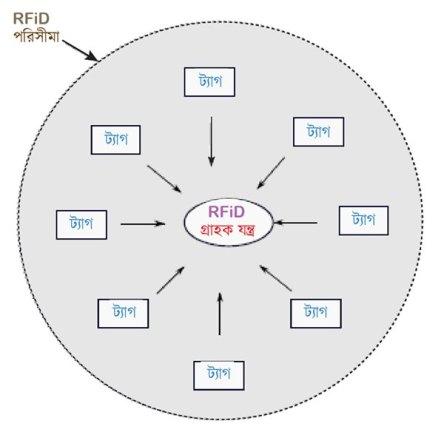 একসাথে সব ট্যাগ ডাটা পাঠালে রিডারের প্যাঁচ লেগে যায়! আরএফআইডি আরএফআইডি (RFID) টেকনোলজি কিভাবে কাজ করে rfid reader prob