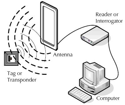 একটি আরএফআইডি সিস্টেমের বিভিন্ন অংশ