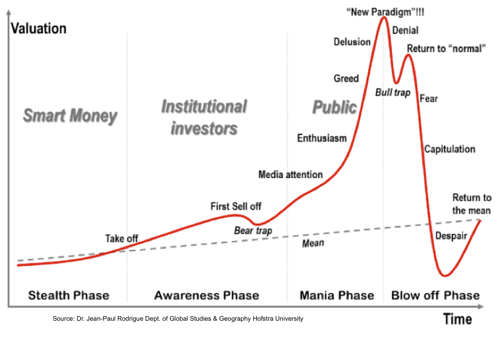 Phases of an asset price bubble