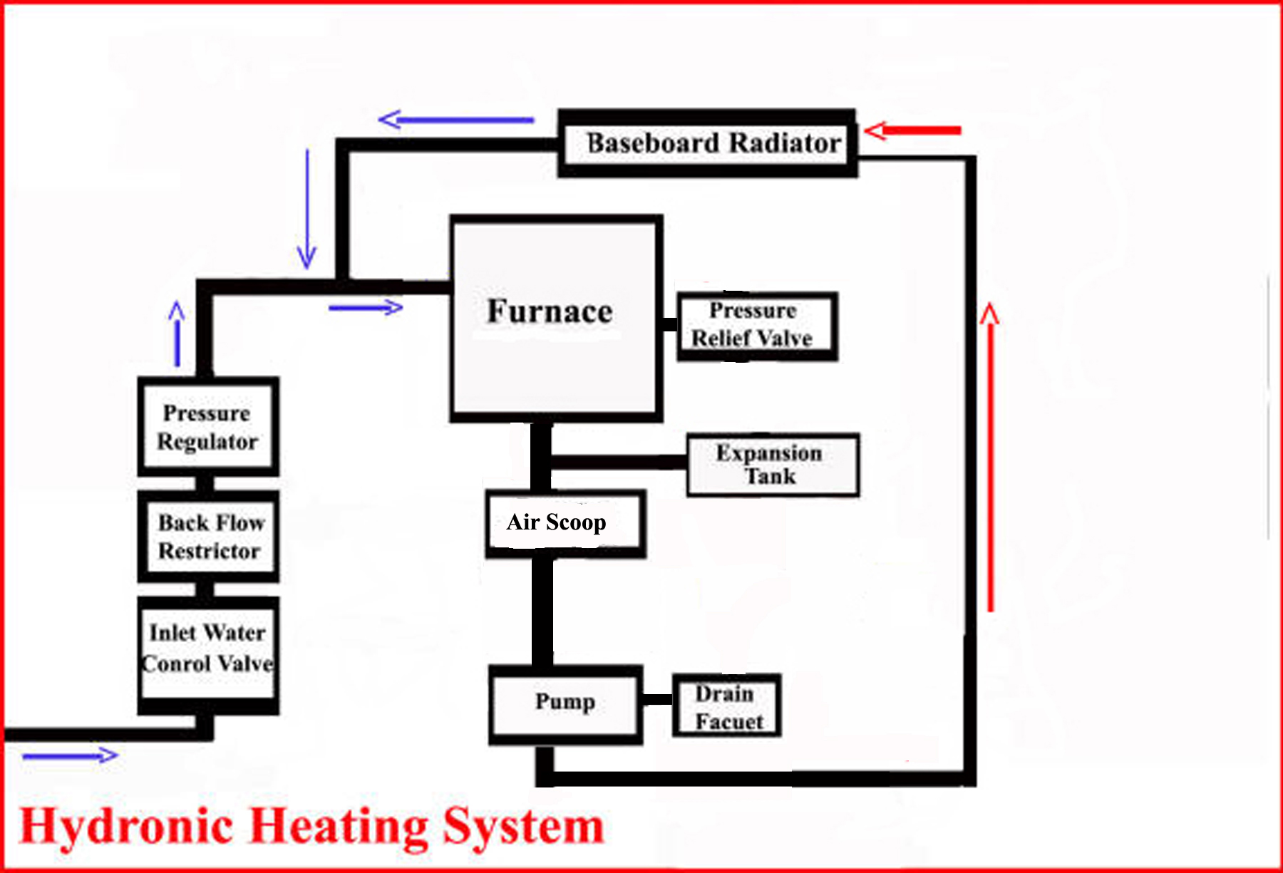 Wiring A Heating System