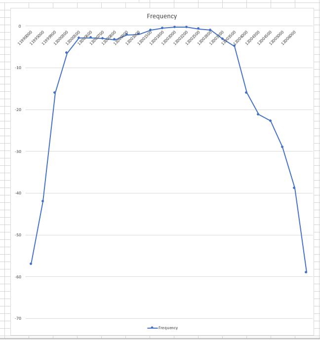 12MHz SSB Graph