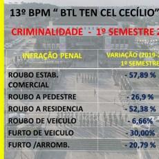 Brigada Militar do Alto-Uruguai divulga os índices de criminalidade do 1° semestre de 2020