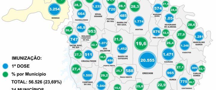 R 16 caminha para imunizar 25% da população da R16