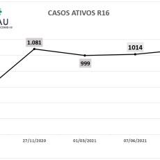 R 16 atinge o segundo maior pico de casos ativos