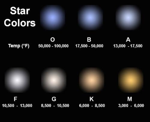 warna bintang