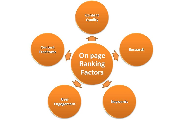 On-page-content-factors
