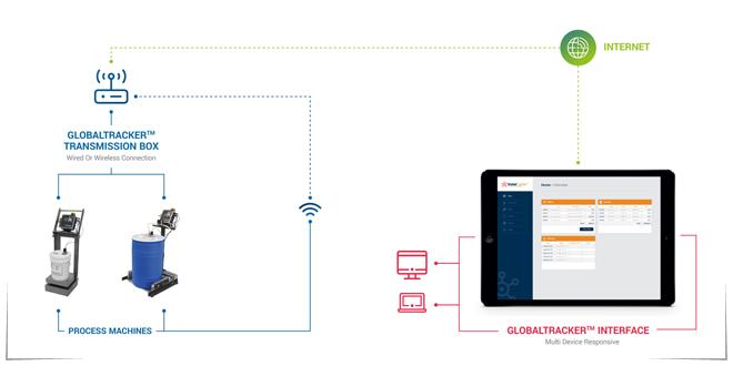 Photo of GlobalTracker, software que simplifica la producción de plásticos