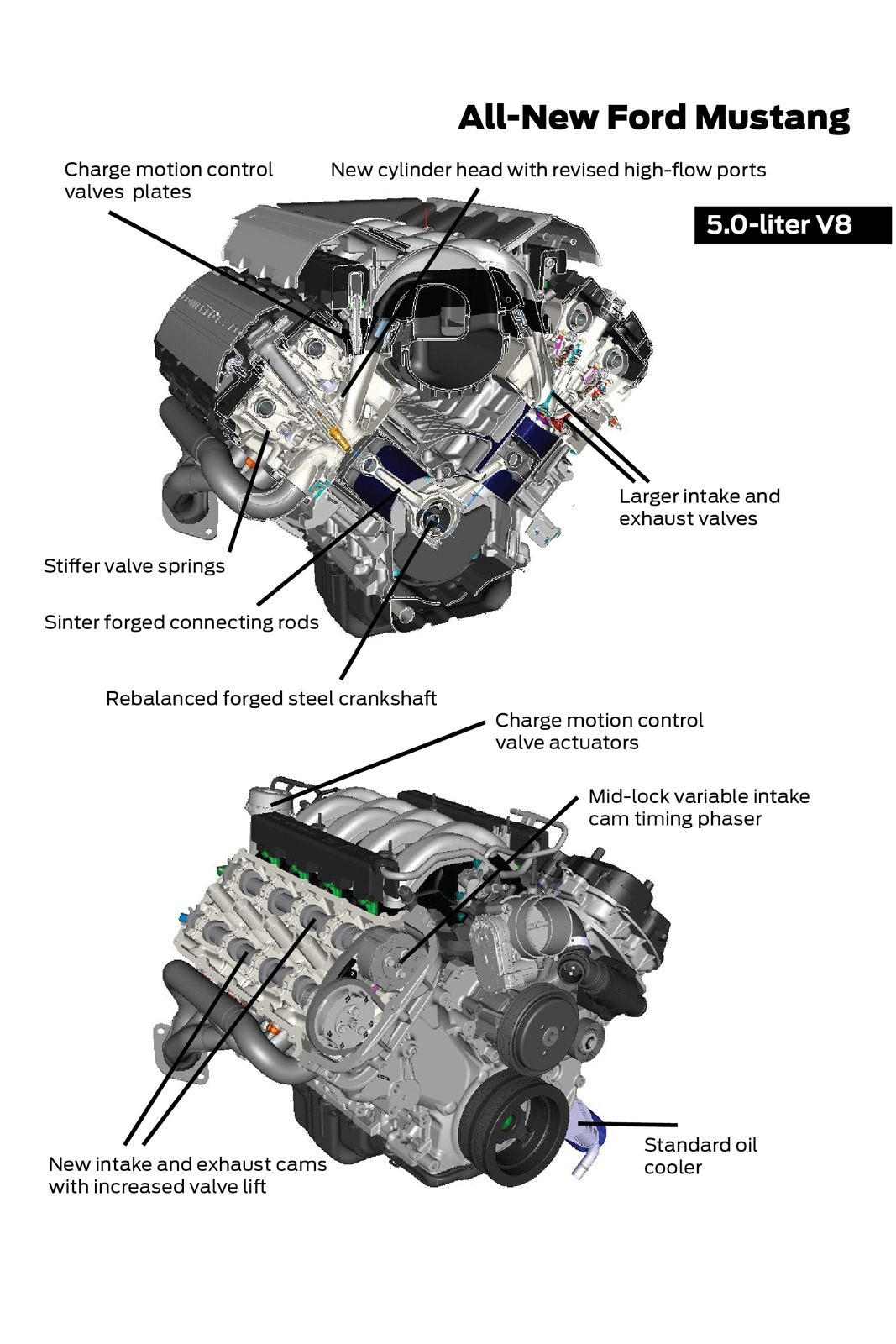 Mustang Engine Lineup Official Details Amcarguide
