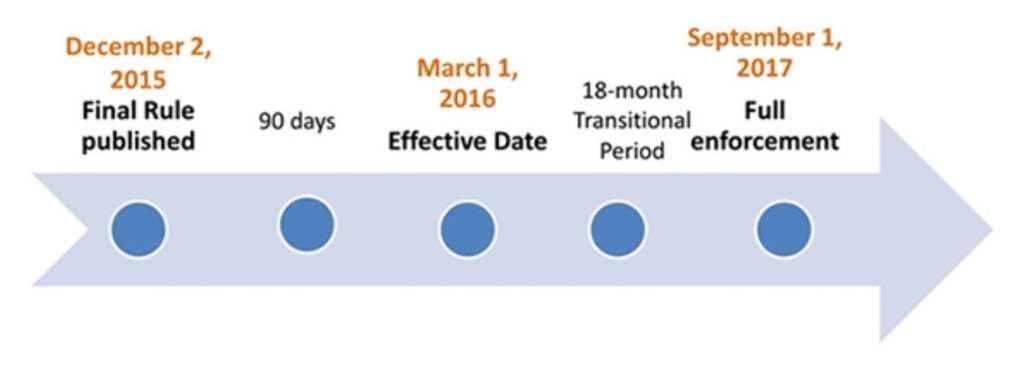 Regulatory Timeline