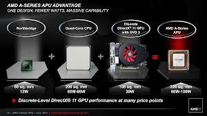 Tentang AMD APU