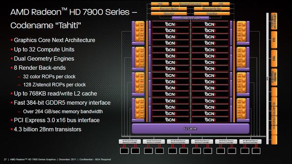 Spesifikasi AMD Radeon HD 7900 Series