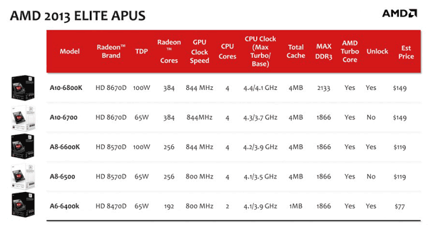 AMD Elite Performance