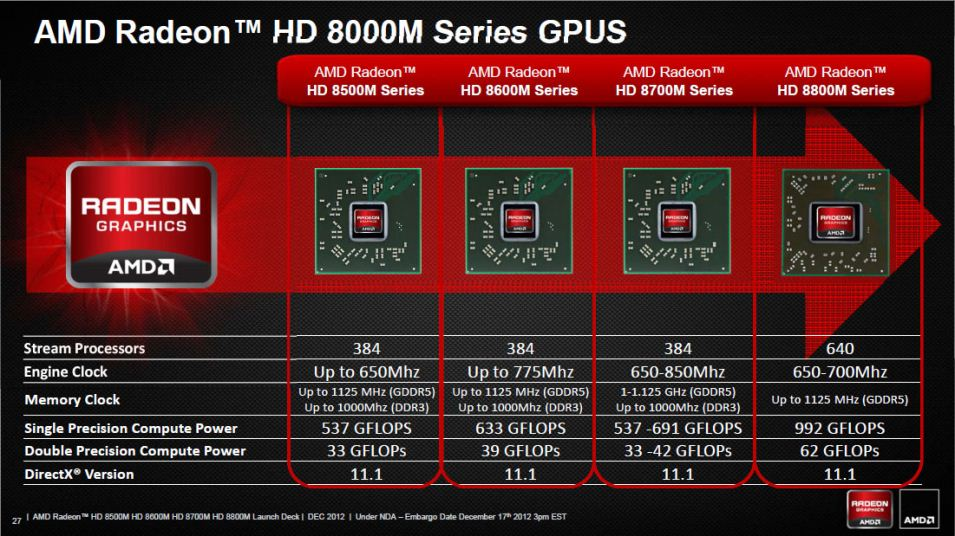 AMD Radeon HD 8870M Windows 8 X64
