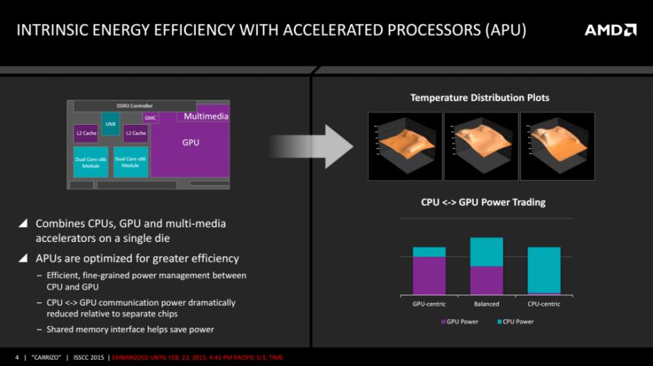 AMD APU Carrizo