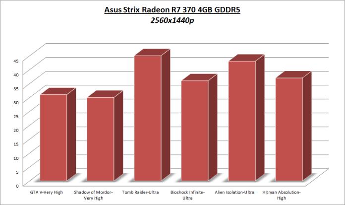 AMD Radeon R7 370