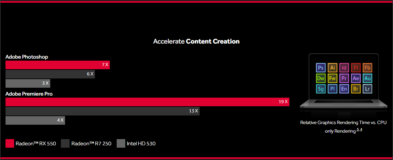 Performa Radeon RX 550 untuk Pembuatan Konten dengan Photoshop & Adobe Premiere Pro