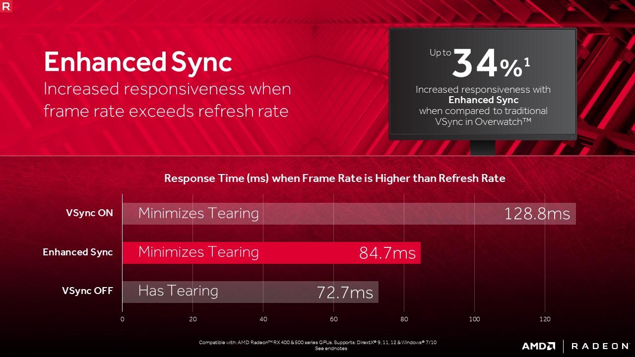 Radeon Enhanced Sync