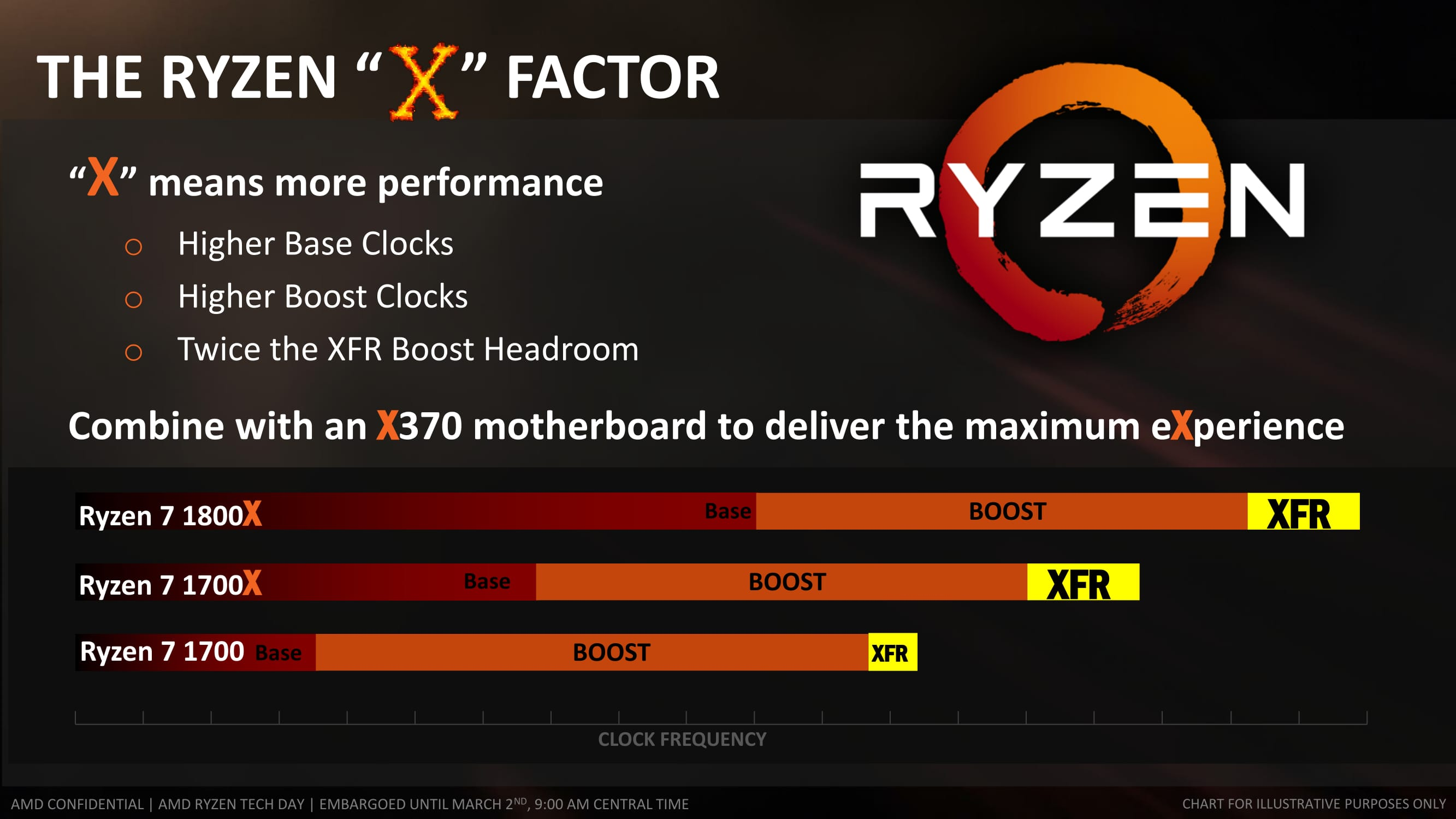 Build AMD Ryzen