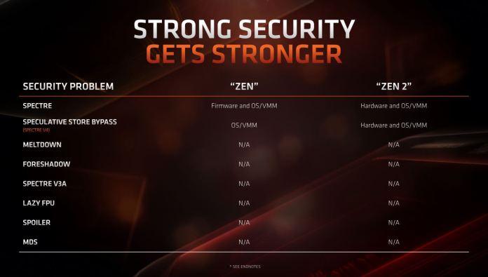 AMD RyzenTM 3000 Series