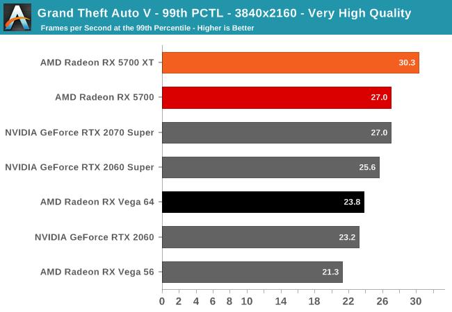 GTA V 3840