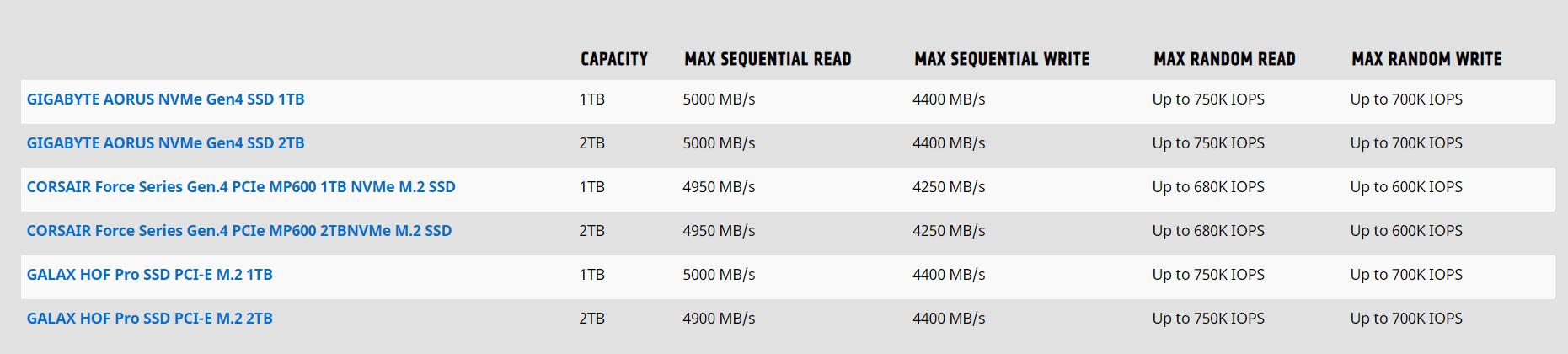 SSD pada Ryzen
