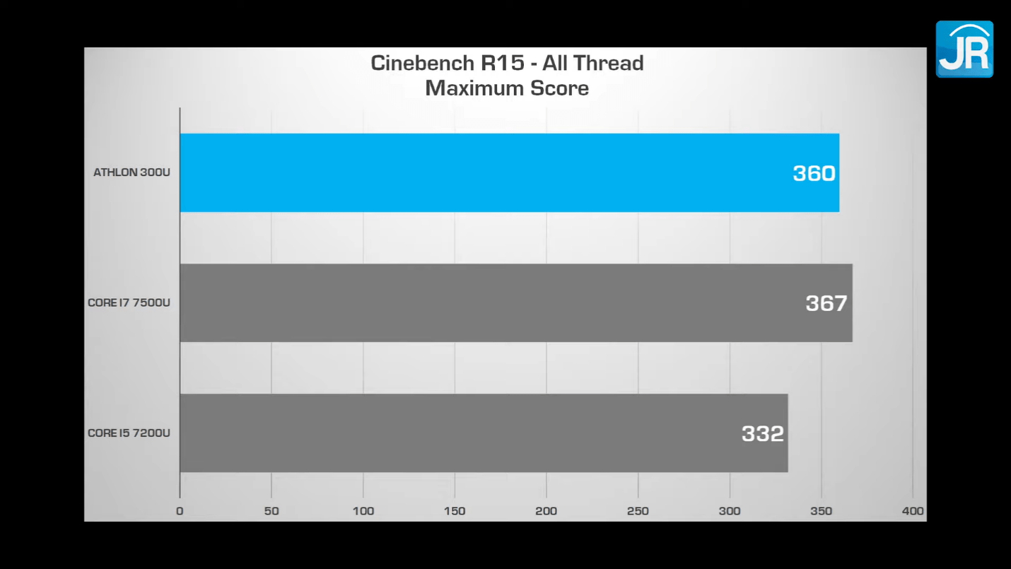 Cinebench R15 ACER Swift 3