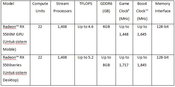 Tabel AMD Radeon™ RX 5500 Series