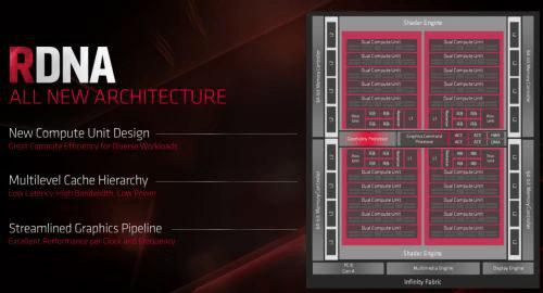 RDNA Architecture
