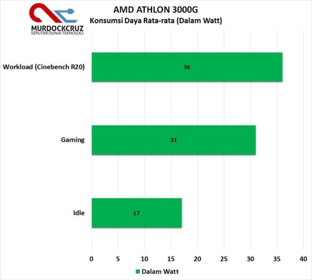 TDP Athlon™ 3000G