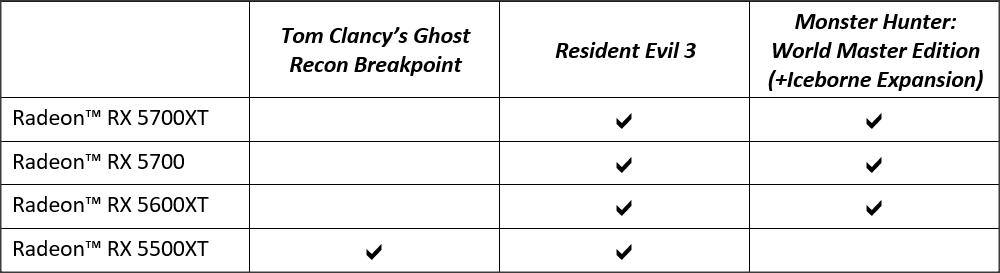 Tabel list bonus game
