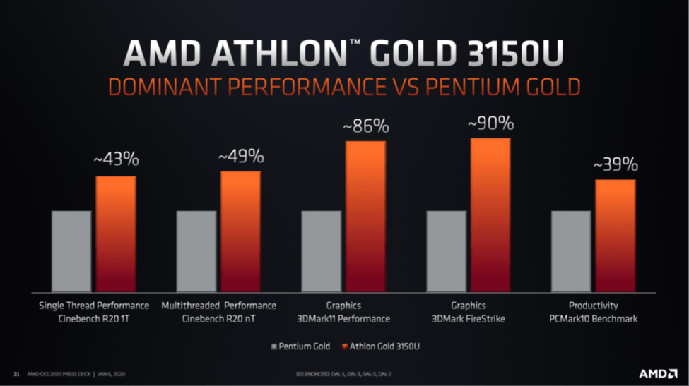 AMD Athlon™ Gold 3150U Benchmark