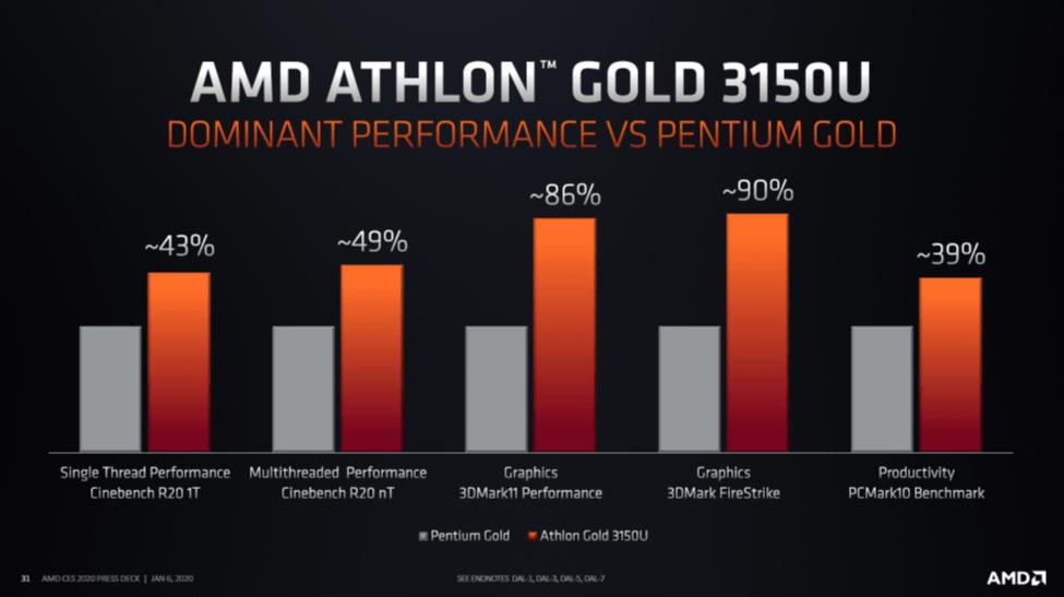 AMD Athlon™ Gold 3150U Benchmark