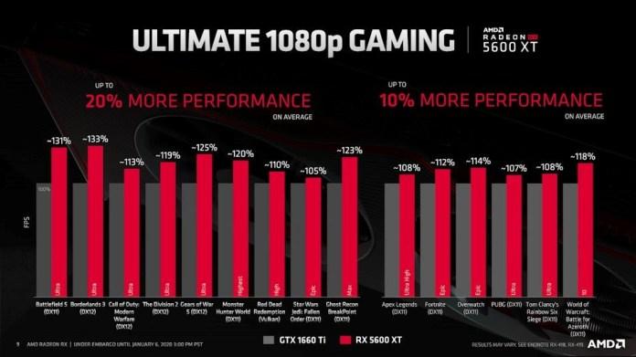 Performa 1080p Gaming