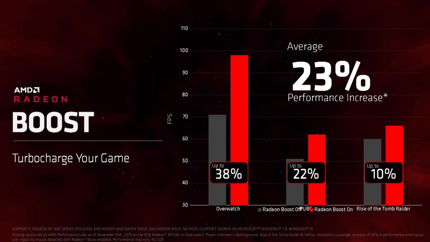 AMD Radeon™ Boost