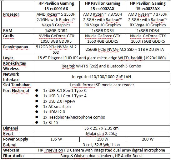 Spesifikasi HP Pavilion Gaming 15