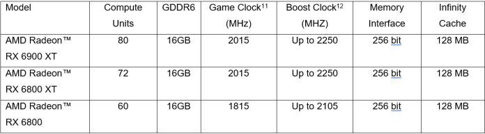 List AMD Radeon RX 6000 Series