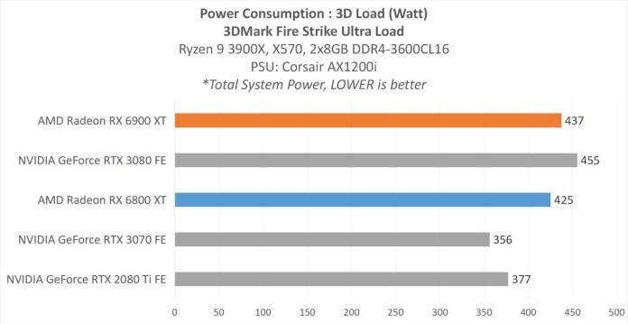 Pengujian 3DMark FireStrike Ultra Load Power Consumption