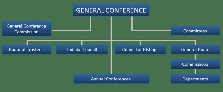 United Methodist Church Organizational Chart