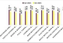 75% OF MAN SECTORAL GROUP PERFORM ABOVE TRESHOLDS OF MCCI, 2021