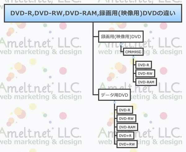 web_DVD-R,DVD-RW,DVD-RAM,録画用(映像用)DVDの違い