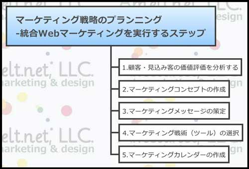 web_マーケティング戦略のプランニング