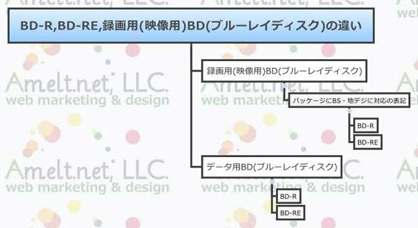 web_BD-R,BD-RE,録画用(映像用)BD(ブルーレイディスク)の違い