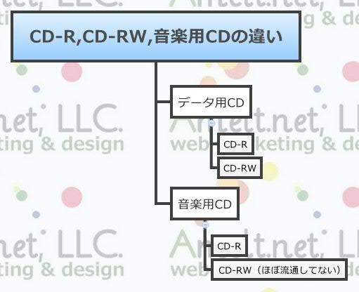 CD-R,CD-RW,音楽用CDの違い