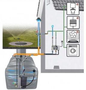 Récupérateur d'eau enterré