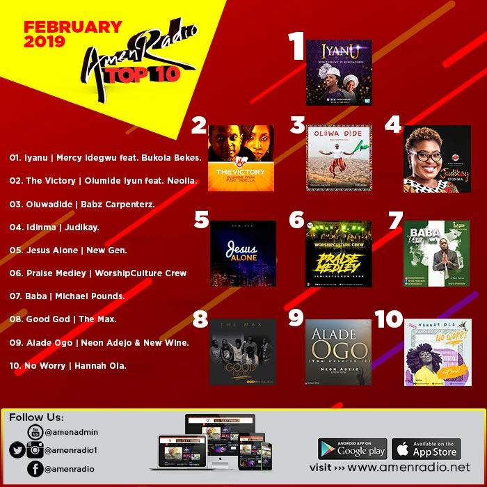 Download Top 10 Trending Gospel Songs In February 2019 Featured On AmenRadio